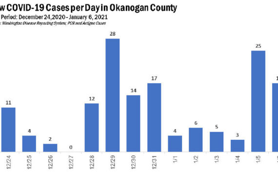 Source: Okanogan County Public Health